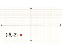 Reflecting Points on the Coordinate Plane