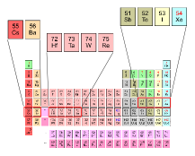 Element Names 51-56 and 72-75
