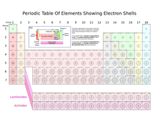 Periodic Table Terms and Trends Verschoor