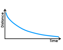 4.2 Distance vs. Time Graphs