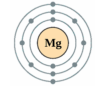Electron Configuration of Small Atoms