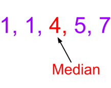 Mean, Median, Mode, Range
