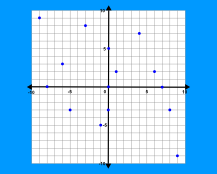 Plotting Points in Quadrants 1-4