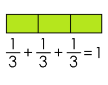 Does the number sentence match the fraction model?