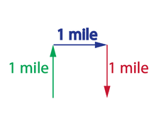 Displacement vs. Distance Traveled