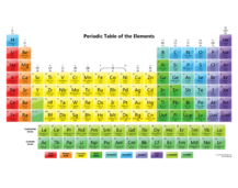Elements to Know (KCHS)